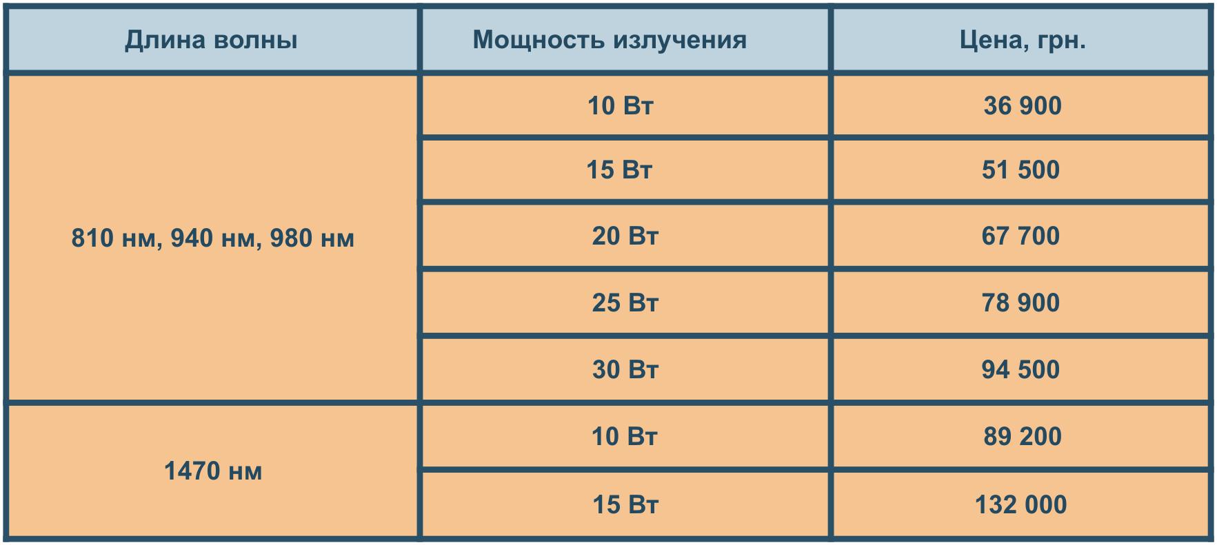 Цена электронного теста на беременность - 573